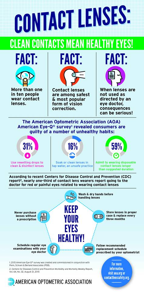 Contact Lens Infographic