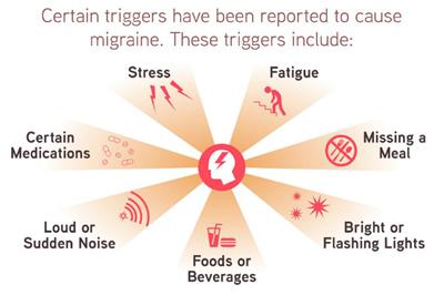 migrainethumb